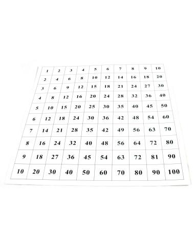 Tablica kontrolna do tablicy Pitagorasa